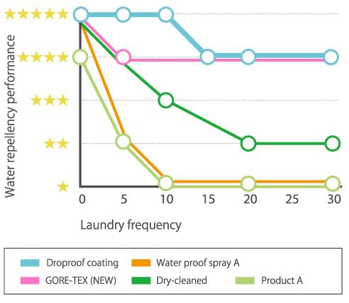 Wash durability test